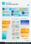 Q4 2019 Job Market Survey - Abu Dhabi
