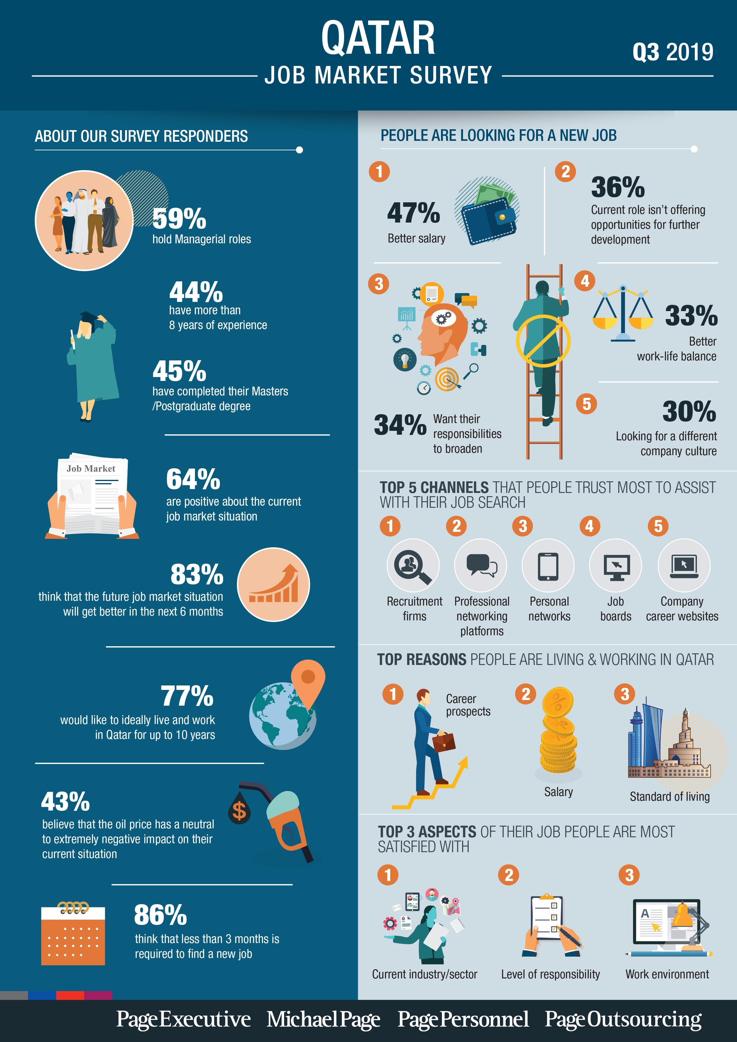 Q3 2019 Job Market Survey - Qatar