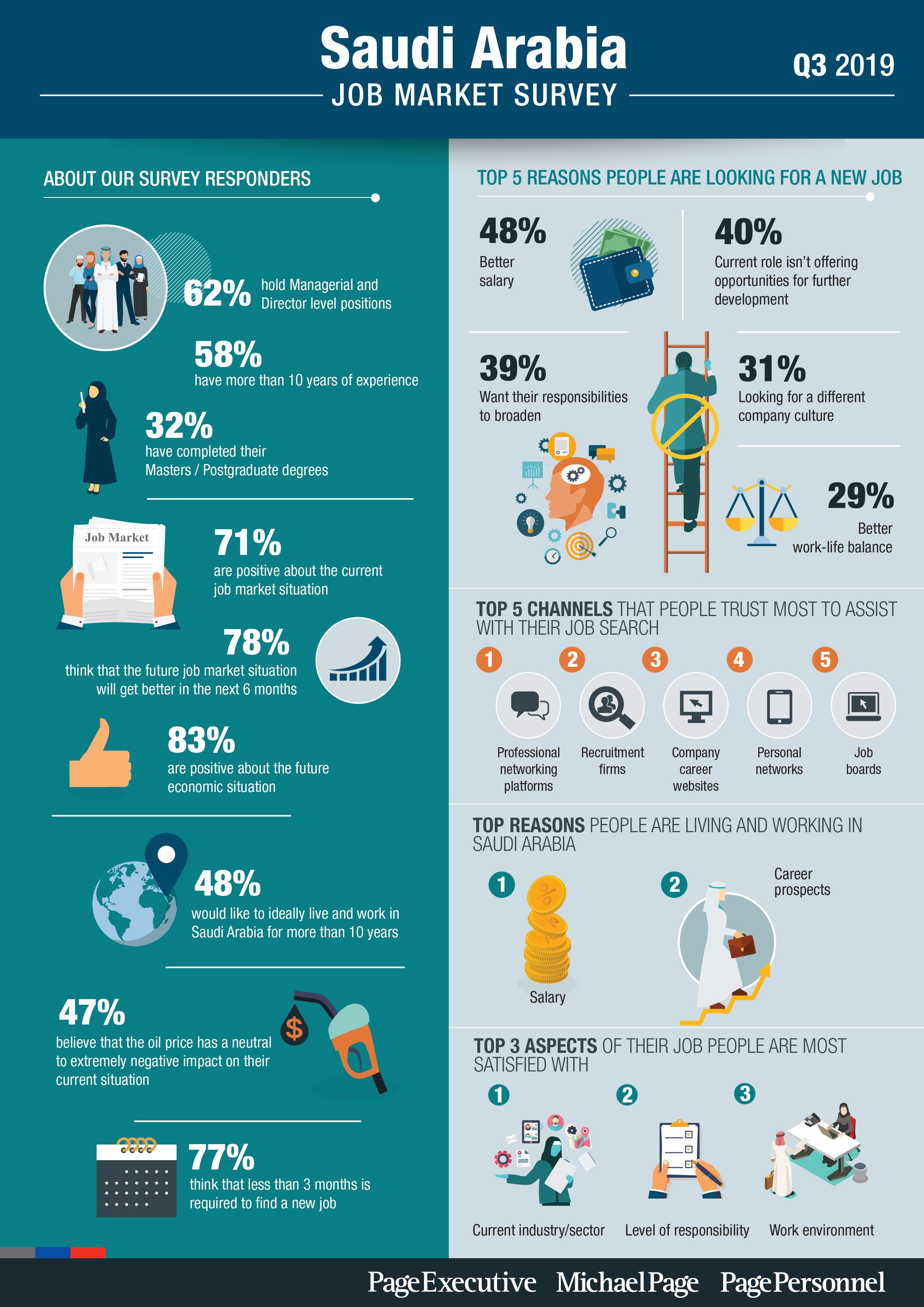 Q3 2019 Job Market Survey - Saudi Arabia