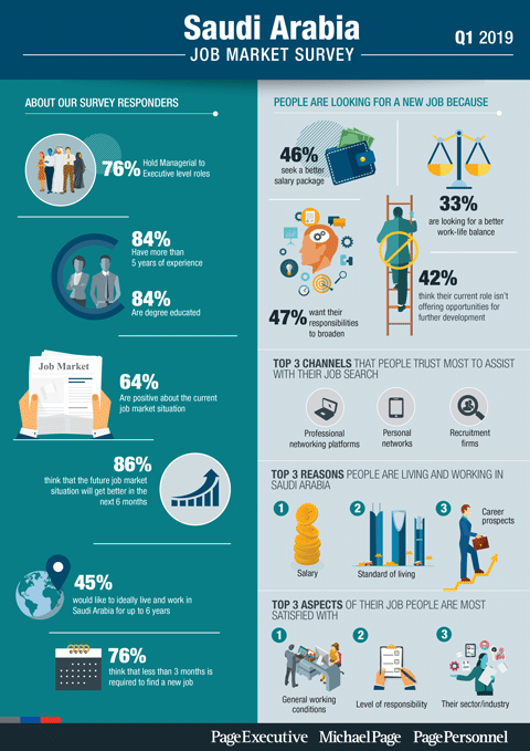 Q1 2019 Job Market Survey - Saudi Arabia