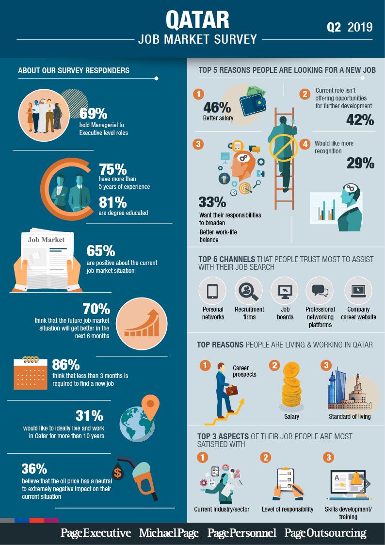 Q2 2019 Job Market Survey - Qatar