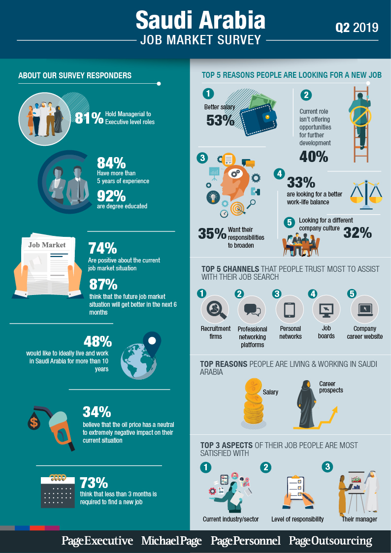 Q2 2019 Job Market Survey - Saudi Arabia
