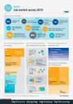 Q4 2019 Job Market Survey - Qatar